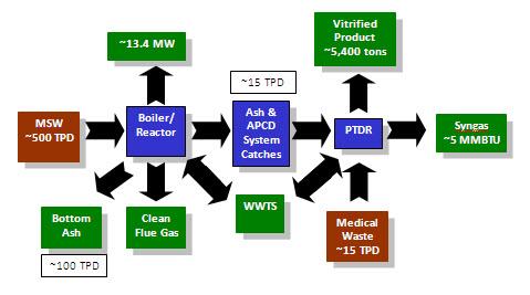 TVRC Technology